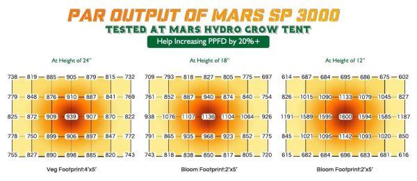 Mars Hydro SP3000 PPFD