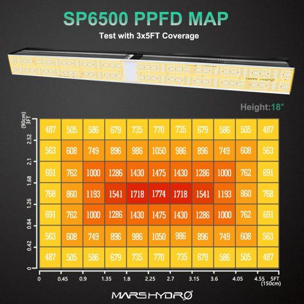 Mars Hydro SP6500 PPFD