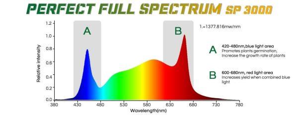 Mars Hydro SP3000 Full Spectrum LED Grow light